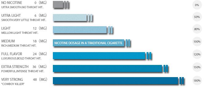 Top American cigarettes Marlboro brands
